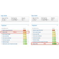 Minify HTML - Report